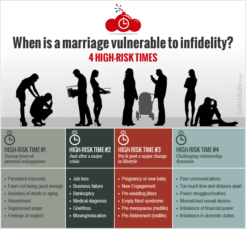 How to get past infidelity in a marriage