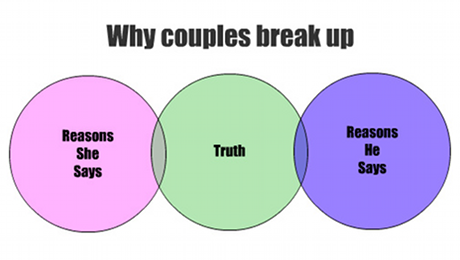 Common reasons for breaking up