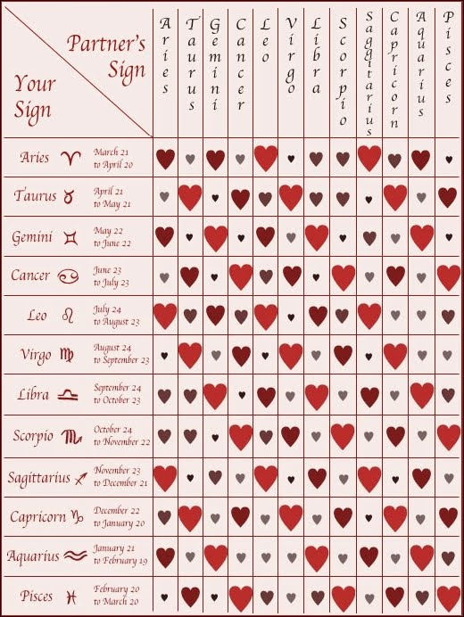 Love relationship compatibility test