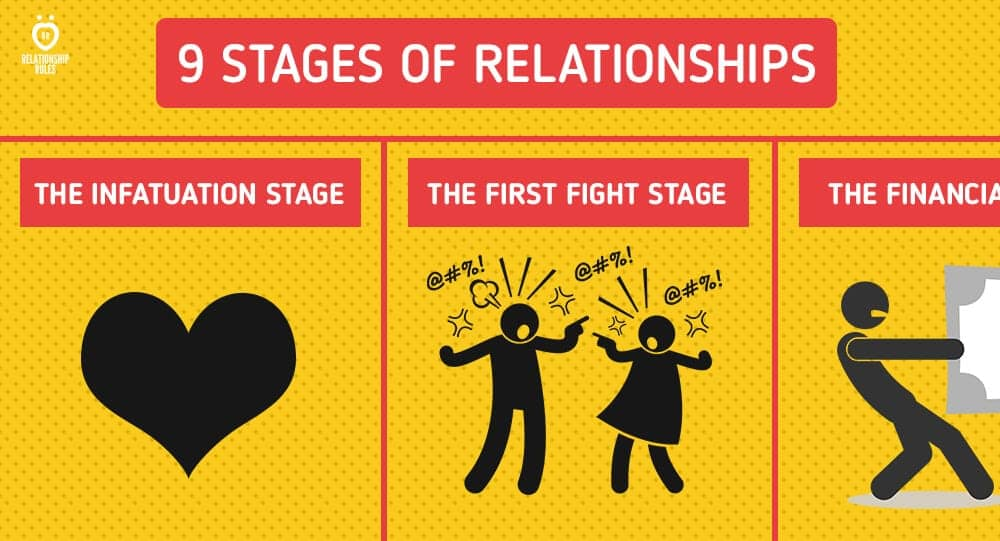 The stages of a relationship
