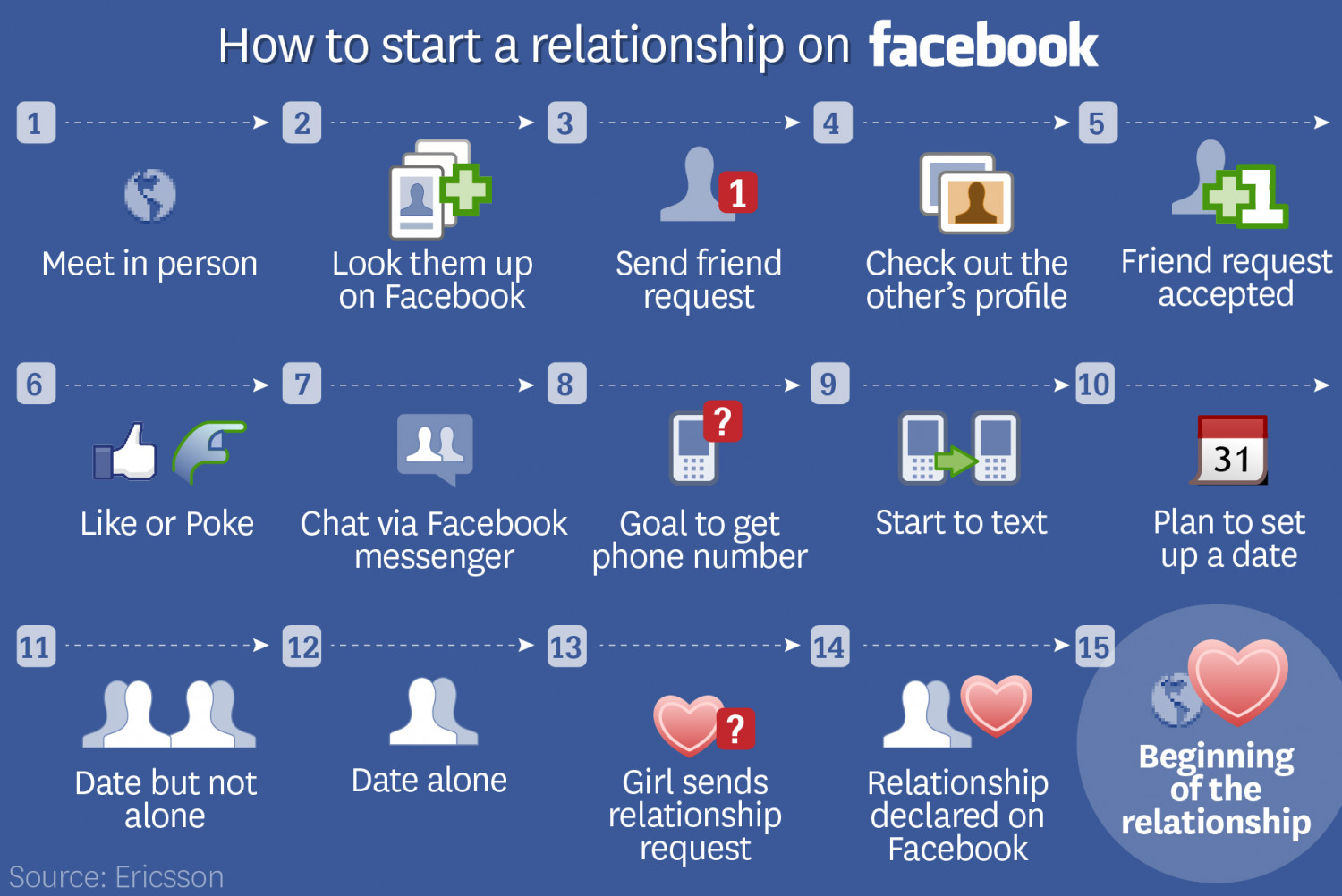 To start a relationship