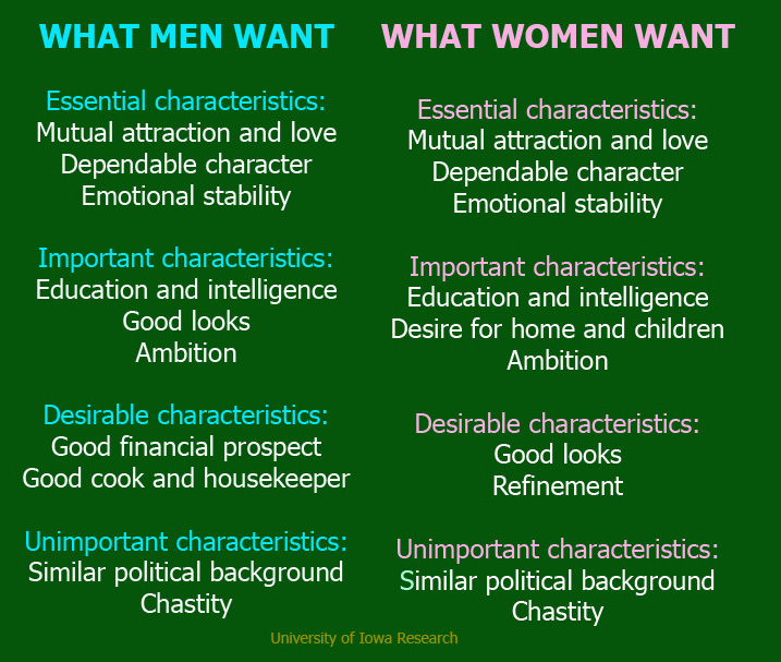 What does a man want from a woman sexually