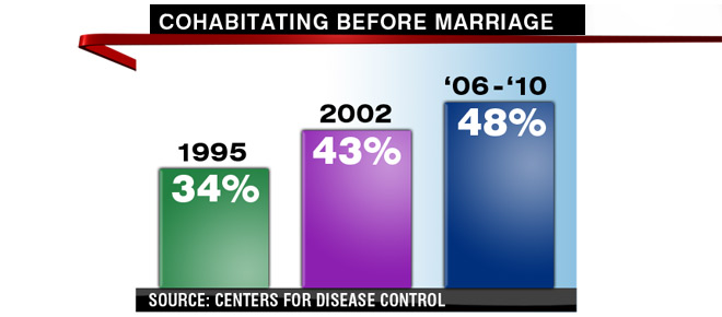 Living together before marriage statistics
