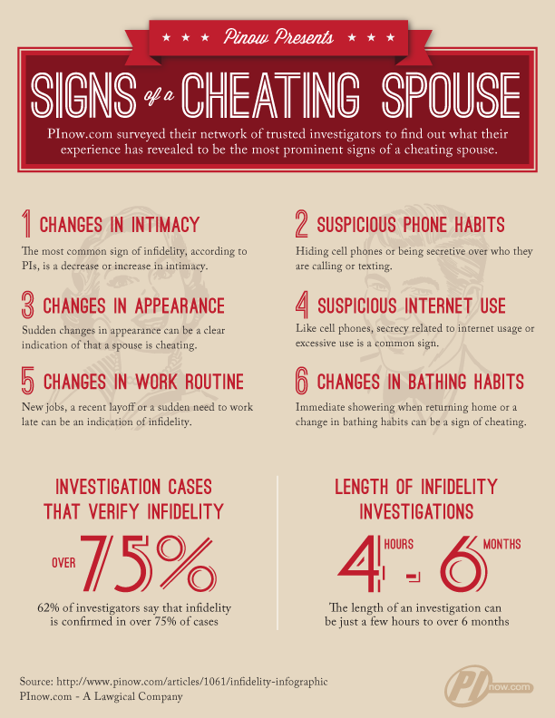 How do you know if your husband is cheating