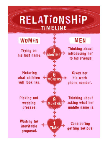 Dating to relationship timeline