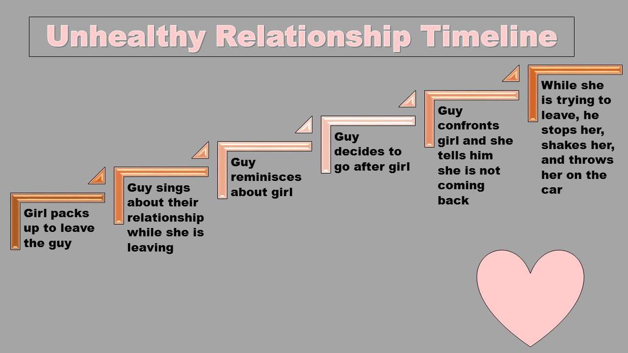 Leaving an unhealthy relationship