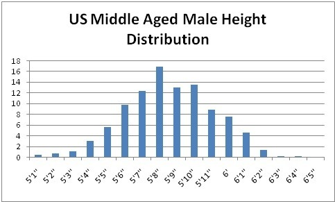 Considered is tall height what What height