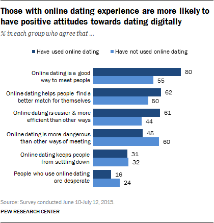 How many people use online dating