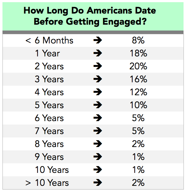 How long should you wait to get married