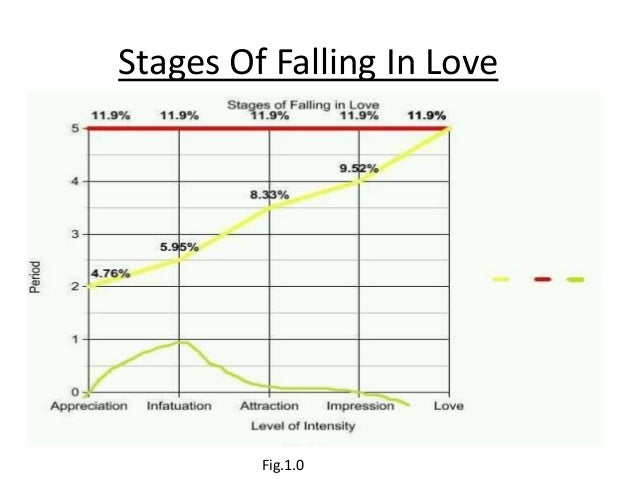 Stages of love for men