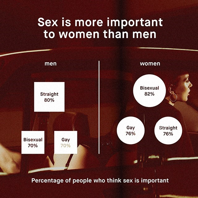 How important is sex in a relationship to men