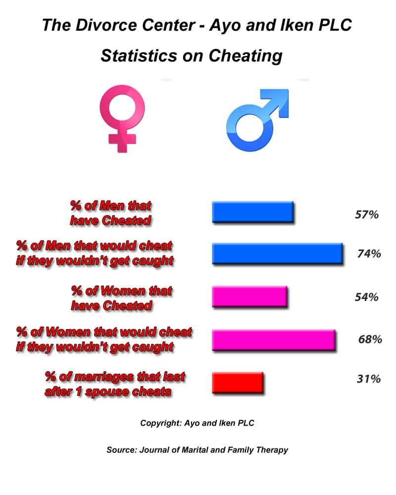 What percent of men cheat