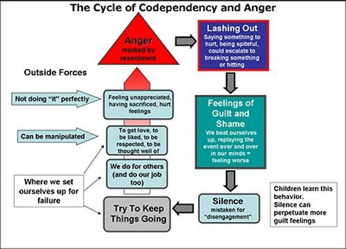 How to beat codependency