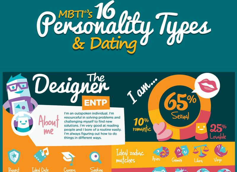 Myers briggs dating website