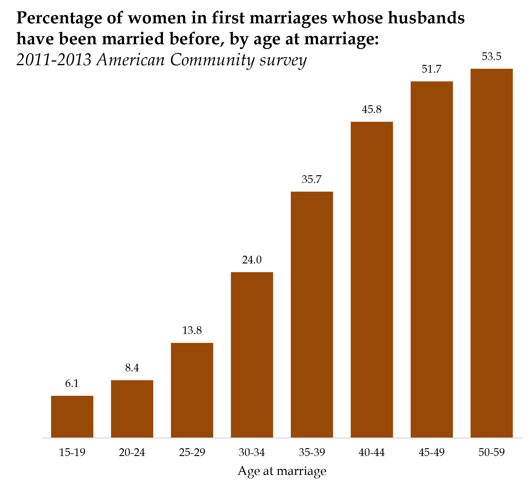 How many people get married