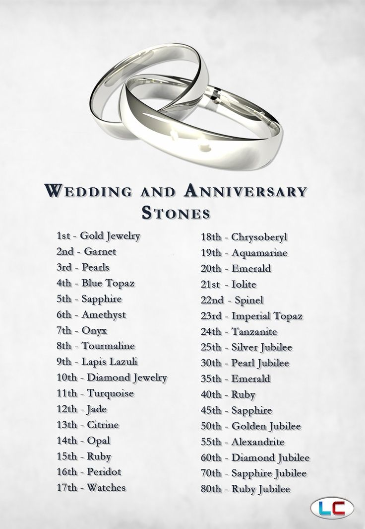 What is an anniversary
