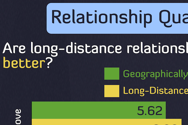 What percentage of long distance relationships work