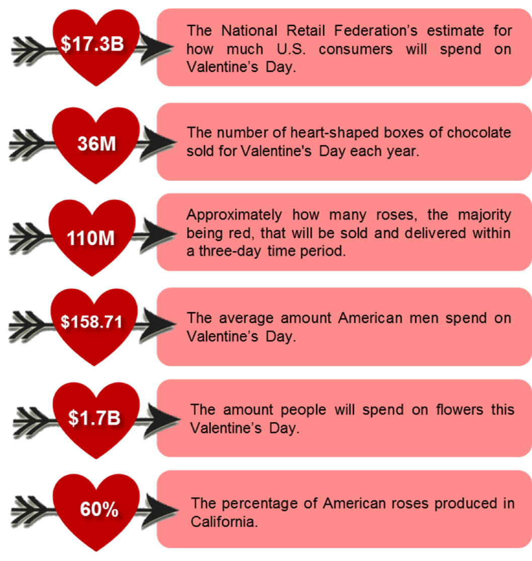 How much do men spend on valentines day