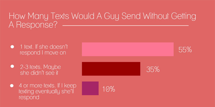If a guy doesn t text back