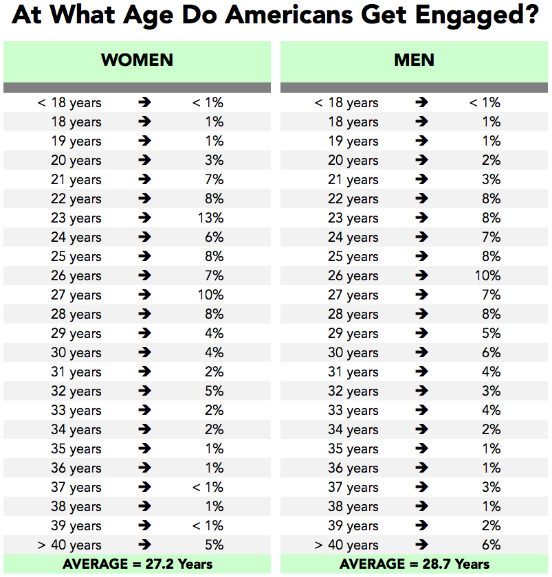 Average length of dating before proposal