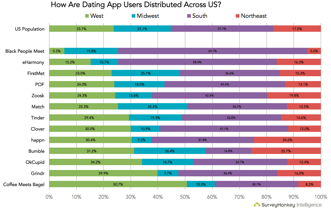 Most popular dating app in usa