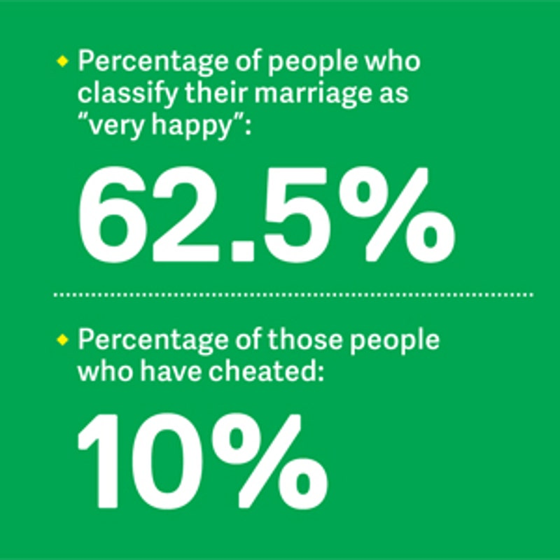 What percentage of married couples cheat