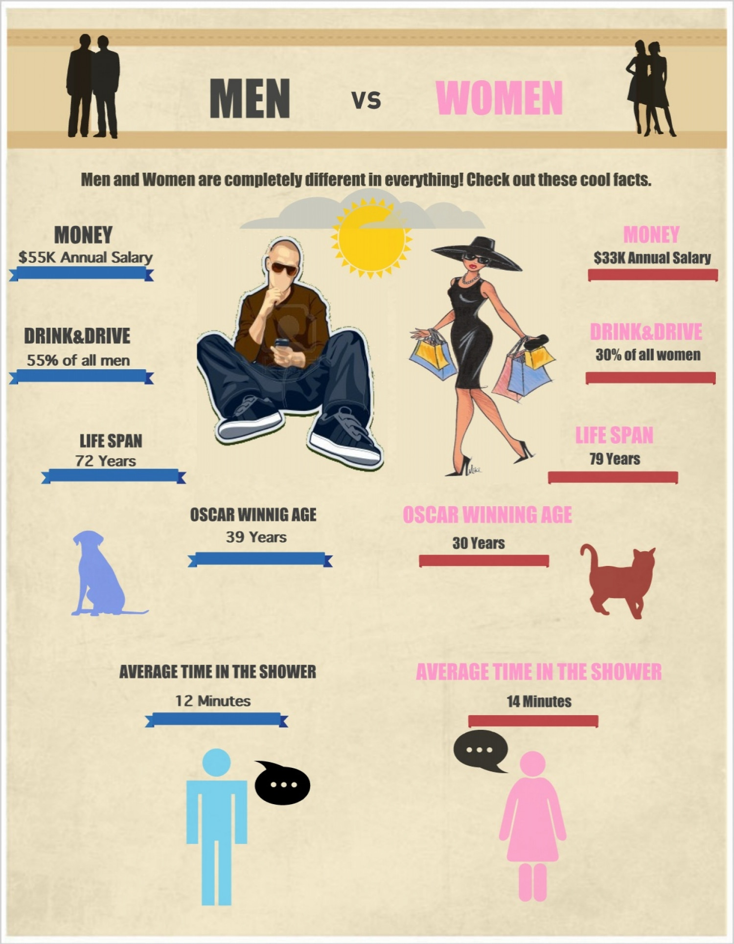 Men and women facts