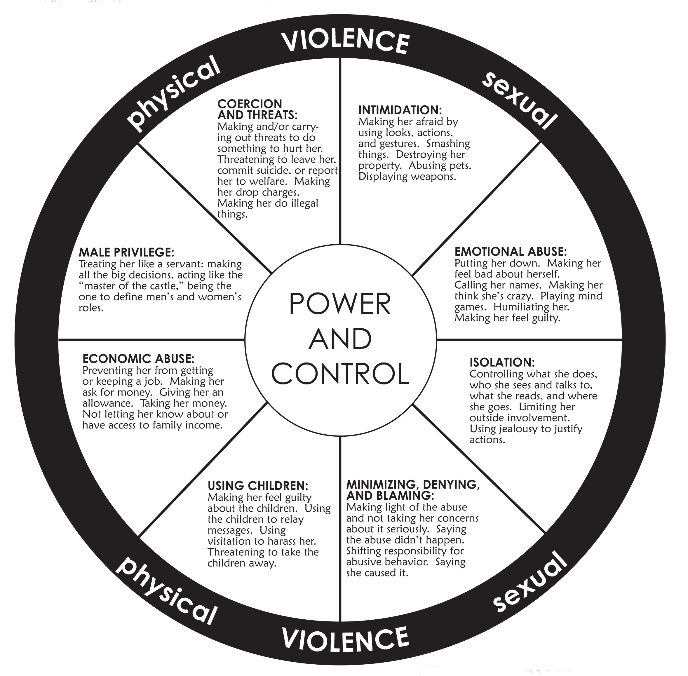 Controlling behaviors and emotional abusers