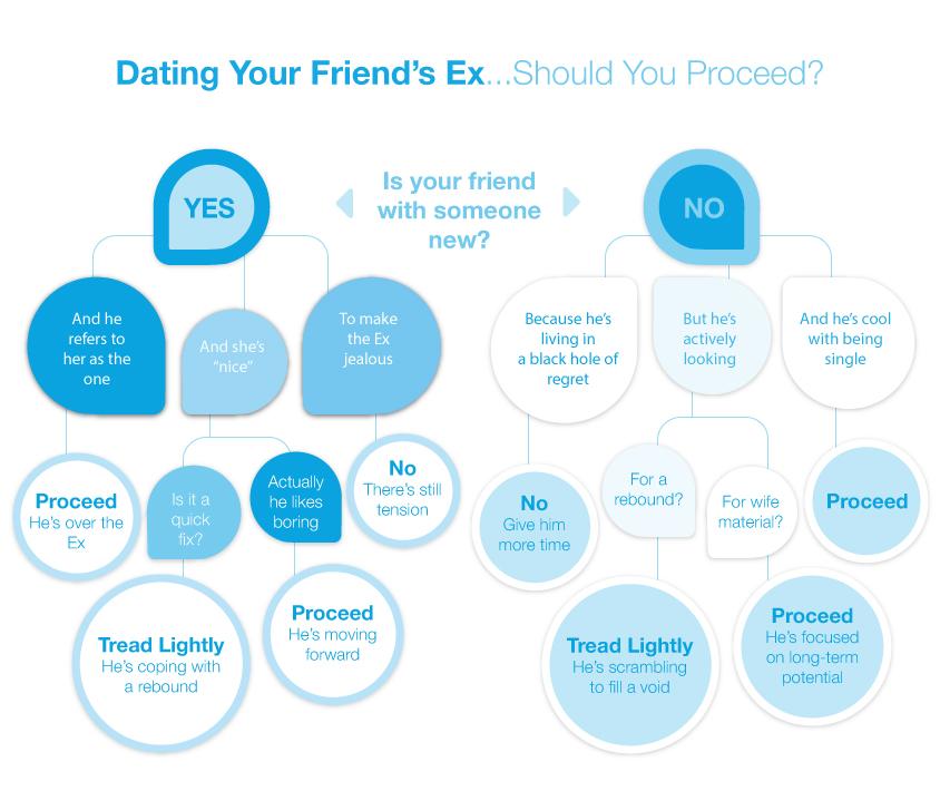 Dating a friends ex