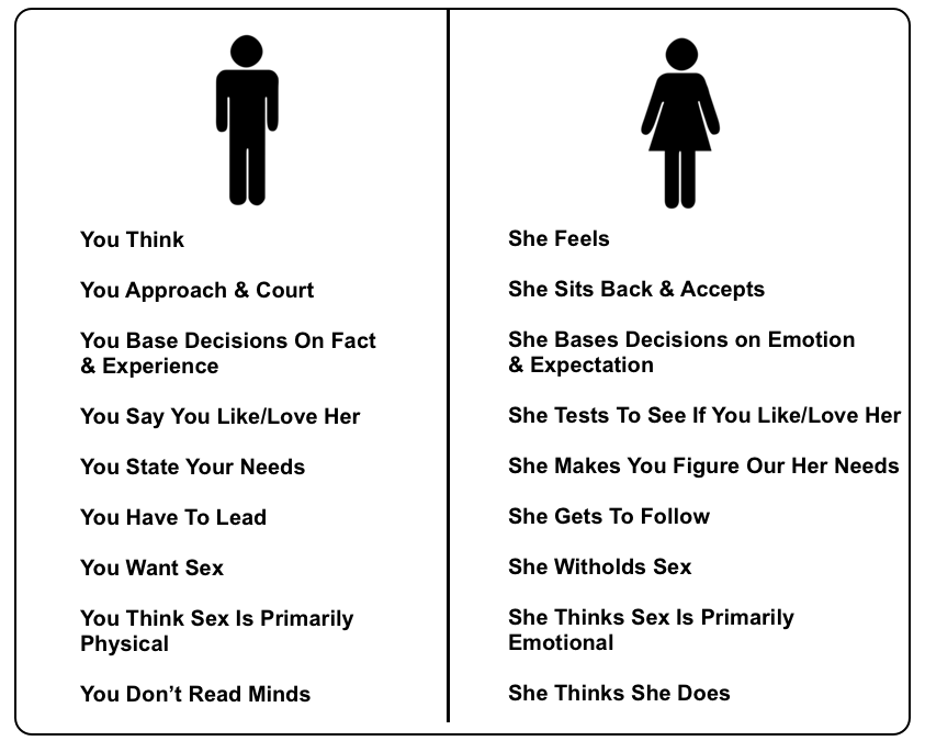 Difference between men and man