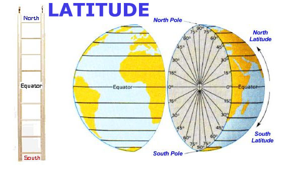 Does latitude come first