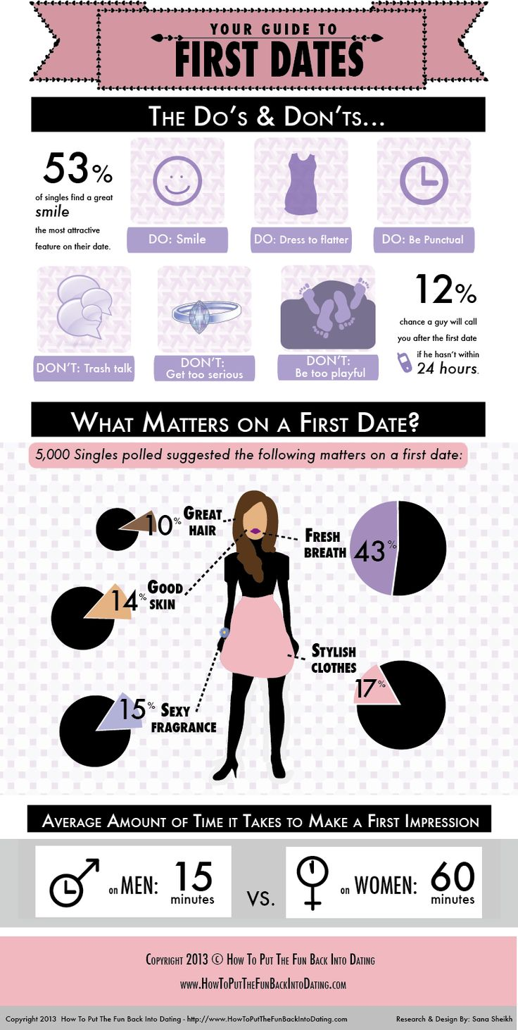 Dos and donts of first dates