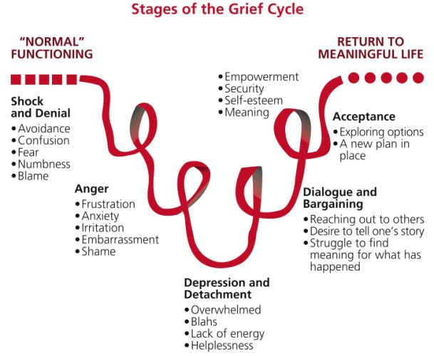 Stages of guilt after cheating