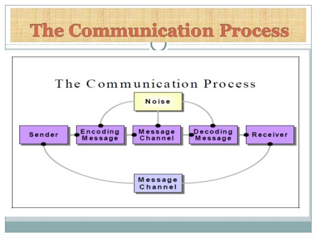 Email communication process 5 steps