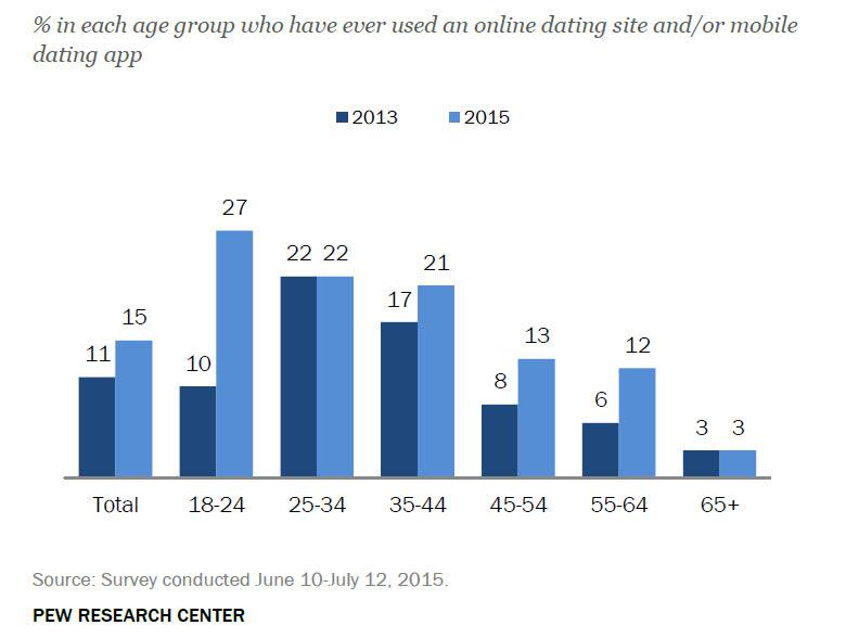 How many online dating sites are there in the world