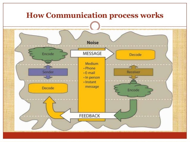 How does the communication process work