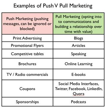 Push and pull relationship definition