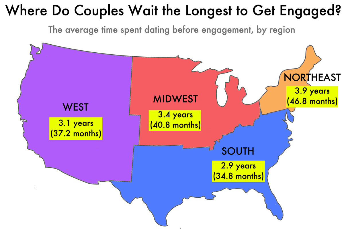 Average length of relationship before engagement
