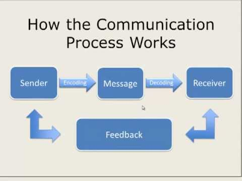 How communication process works