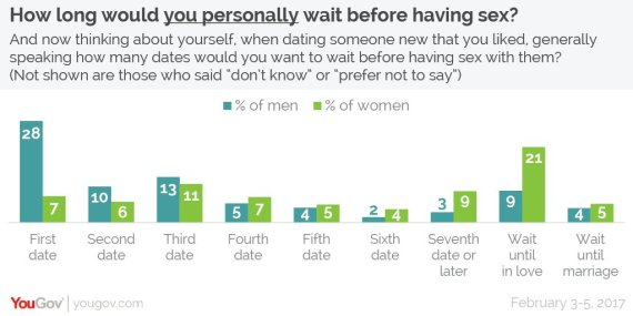How long to date before sex