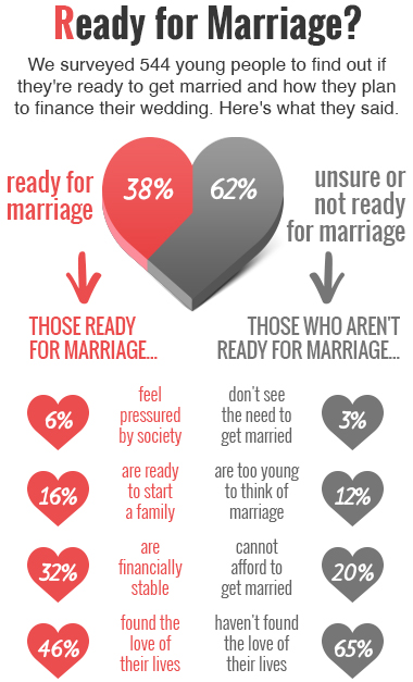 How to know if ready for marriage