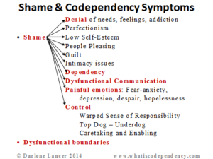 How to tell if your codependent