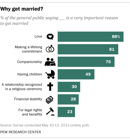 Reasons for not marrying