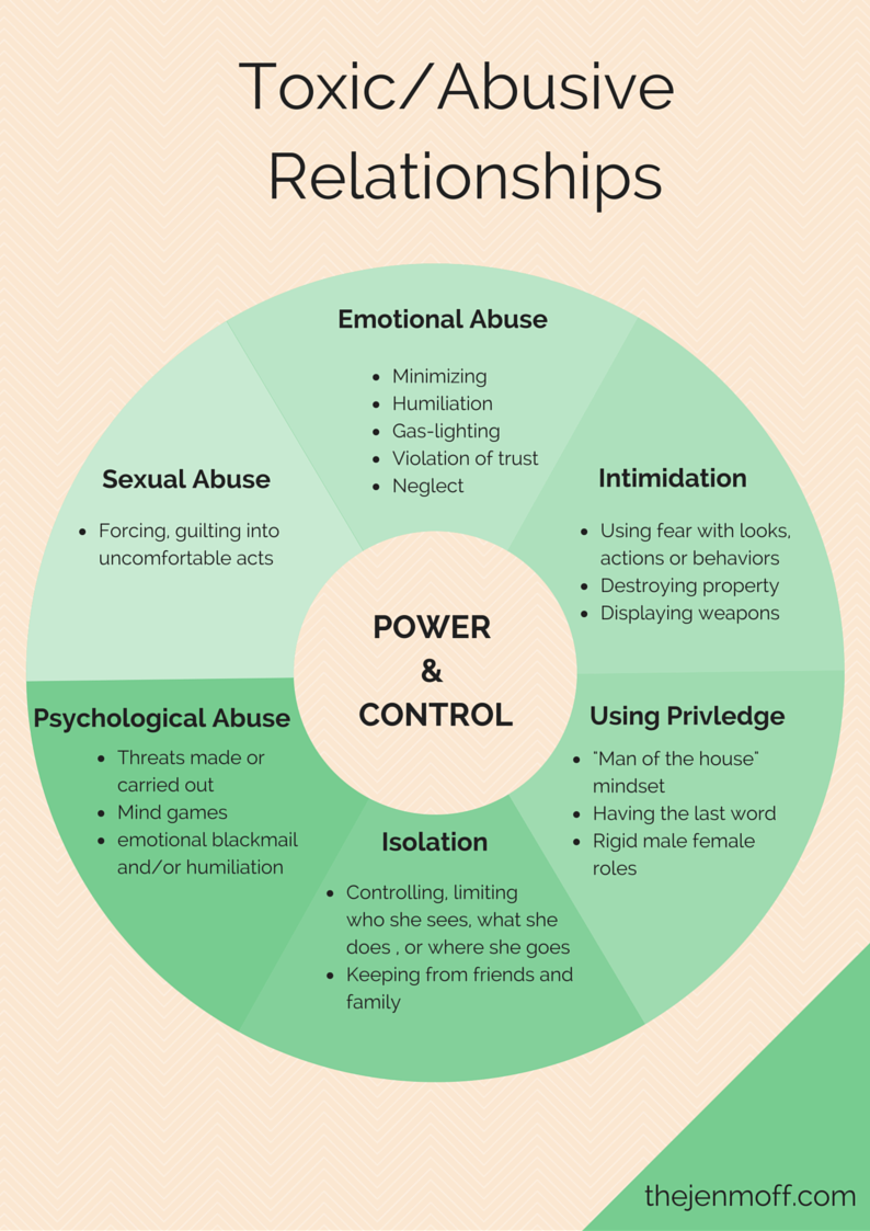 Signs of control in a relationship