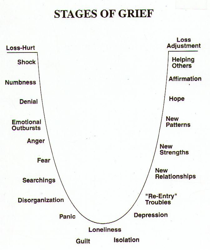 Stages of grief relationships
