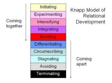 Stages of romantic relationship development.