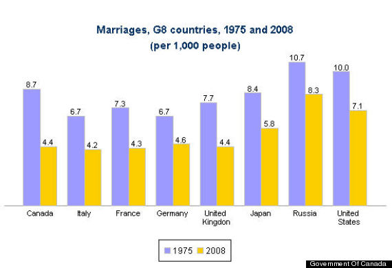 Statistics of successful marriages