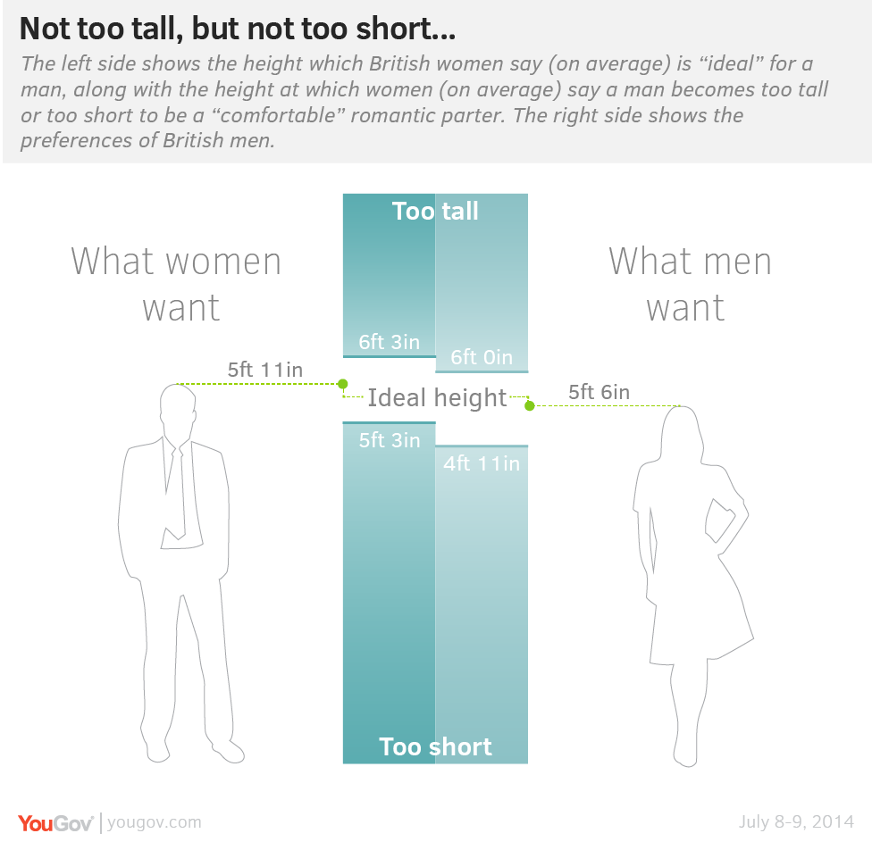 What height is considered short for a man